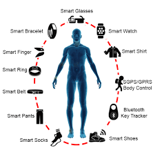Different Types Of Wearable Technology and Are They Safe